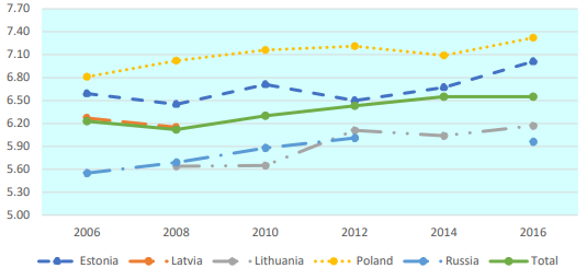 A figure about subjective wellbeign of  Estonians, Latvian, Lithuanians, Poles and Russians in 2006-2016